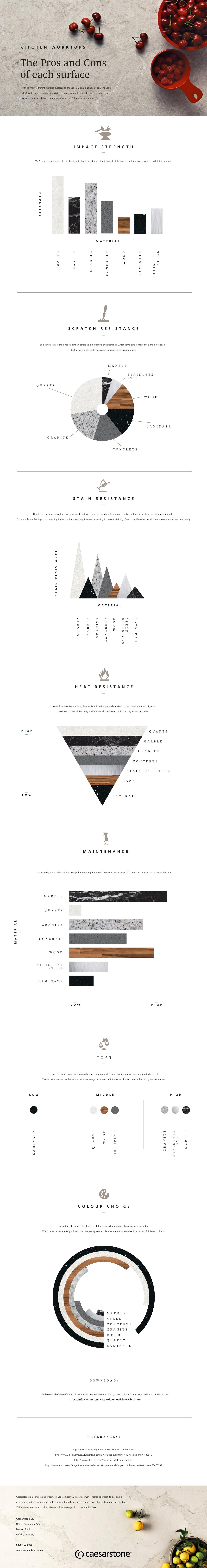 Worktop Comparison Infographic